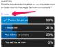 Les sondages dans G+