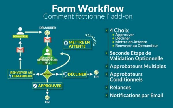 Form Workflow se professionnalise