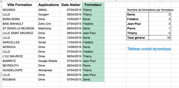 Google Sheets : faire un TCD dans la même feuille que les données