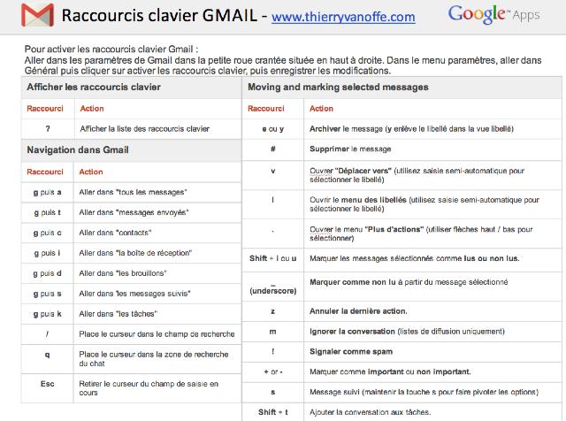 raccourcis clavier et opérateurs de recherche GMAIL