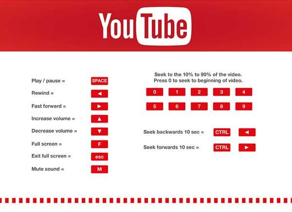 raccourcis clavier Youtube
