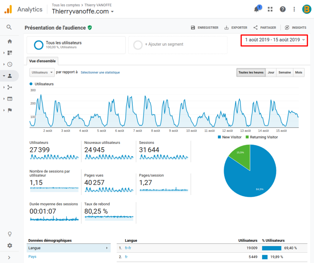 Page d'analyse d'audience de Google Analytics