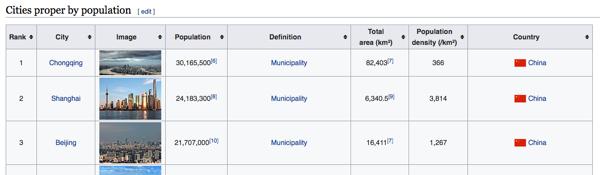 tableau de données des capitales du monde