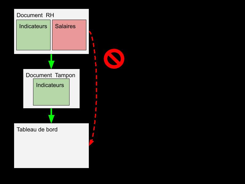 Schéma importrange avec document tampon