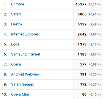 Capture d'écran d'Analytics : les 10 navigateurs les plus utilisés
