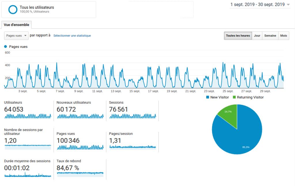Capture d'écran de la page Analytics des pages vues de septembre