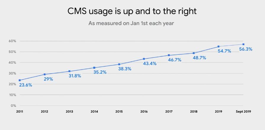Progression de l'usage des CMS : 56,3% fin 2019