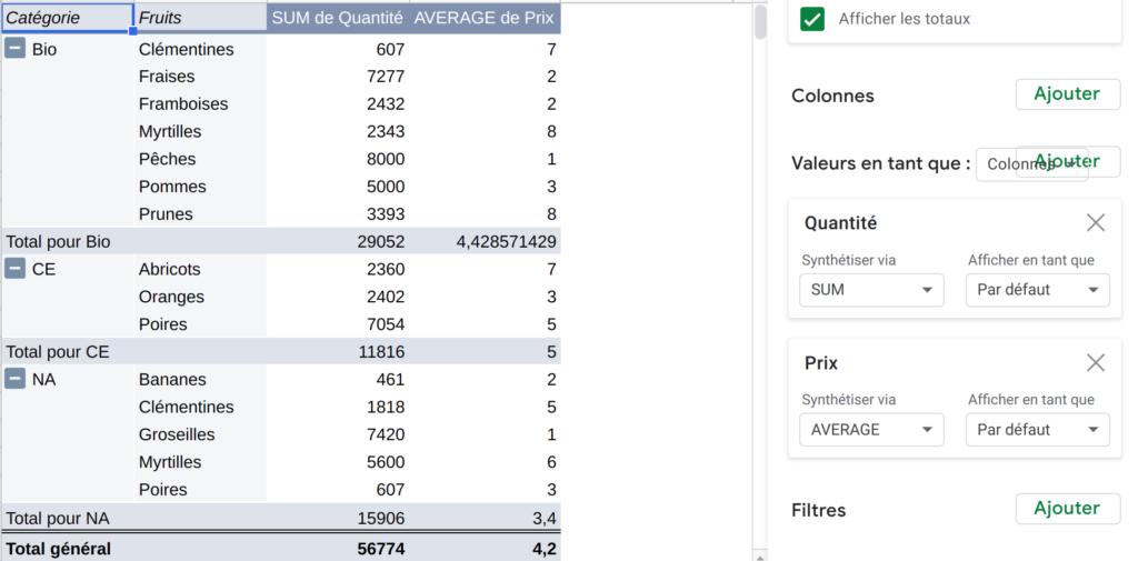 Tableau croisé : Calcul de la moyenne avec le mode de synthèse par défaut