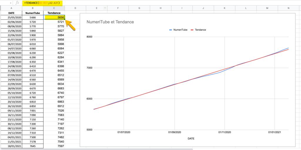 tendance google sheets, formule trend